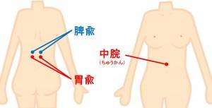 胃痛に効くツボを状況によって押してみて効果を試そう